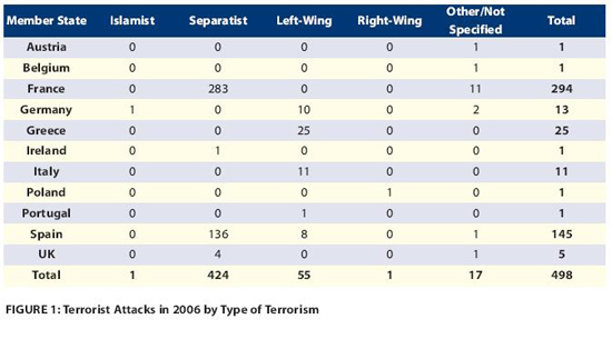Europol's 2006 Terrorist Attack by Type of Terrorist