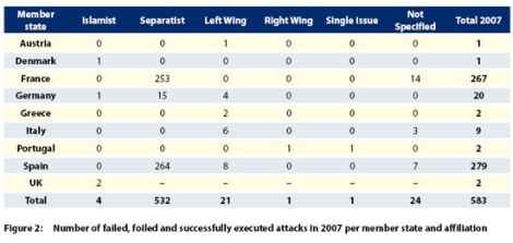 Europol's 2007 Terrorist Attacks by Type of Terrorist