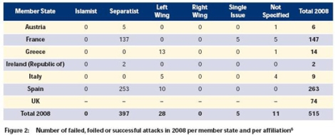 Europol's 2008 Terrorist Attacks by Type of Terrorist