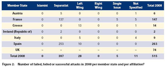 Europol's 2008 Terrorist Attacks by Type of Terrorist