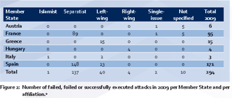 Europol's 2009 Terrorist Attacks by Type of Terrorist